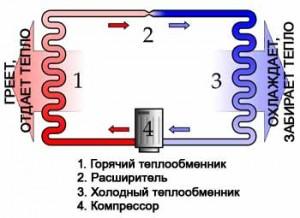 Принцип цикла Карно при работе теплового насоса