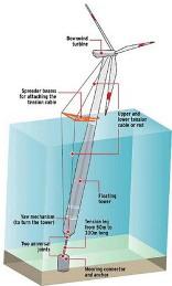 Устройство качающегося морского ветрогенератора