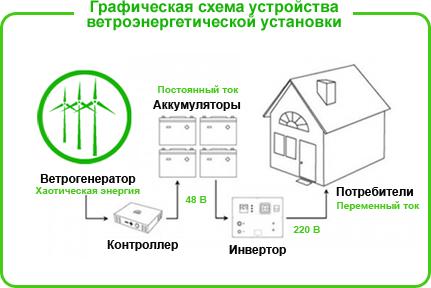 Схема дачной электростанции