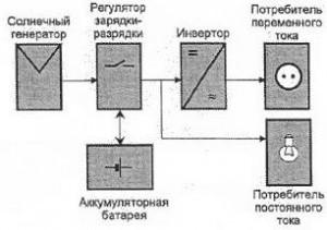Рисунок 2. Схема солнечной системы при подключении потребителей и постоянного, и переменного тока