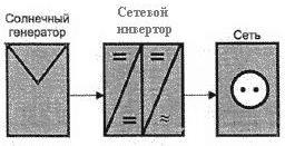 Рисунок 3. Схема солнечной системы с сетевым инвертором