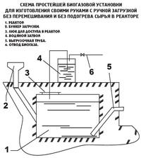Схема установки для получения биогаза