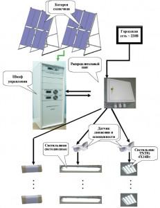 Организация системы солнечного освещения