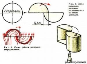 Схема роторного ветродвигателя из полого цилиндра