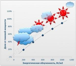 Эффективность работы СБ в пасмурную погоду снижается