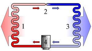 Схема работы холодильника: 1-конденсатор, 2-капилляр, 3-испаритель, 4-компрессор