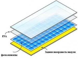 Вид солнечной батарее послойно