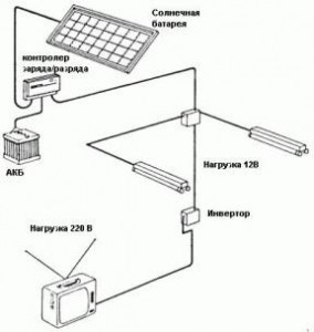 Комплект солнечной системы энергообеспечения