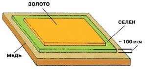 селеновый фотоэлемент