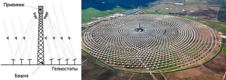 Фото 1. Солнечная электростанция башенного типа
