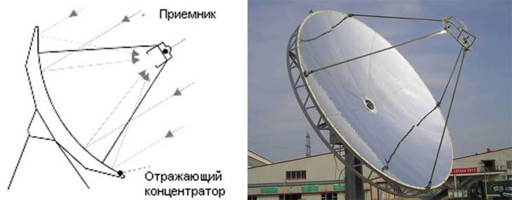 Фото 2. Тарельчатая солнечная электростанция