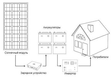 Рис.1. Схема работы солнечной электростанции