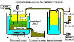 Схема биогазовой кстановки