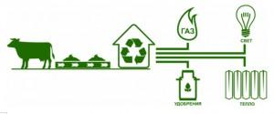 Использование биогаза