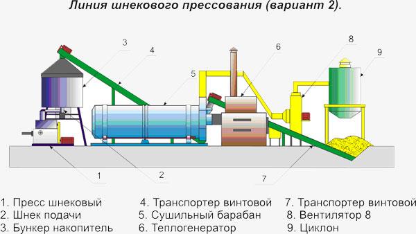 Производство топливных