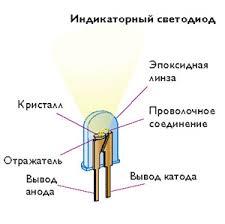 Устройство светодиода