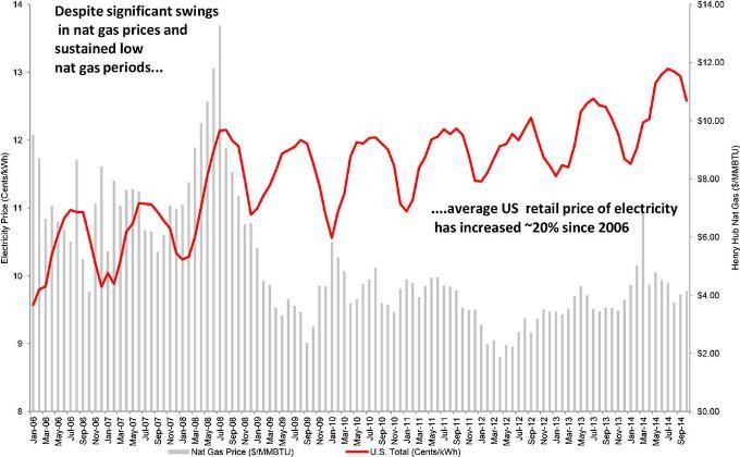Розничные цены на электроэнергию в США