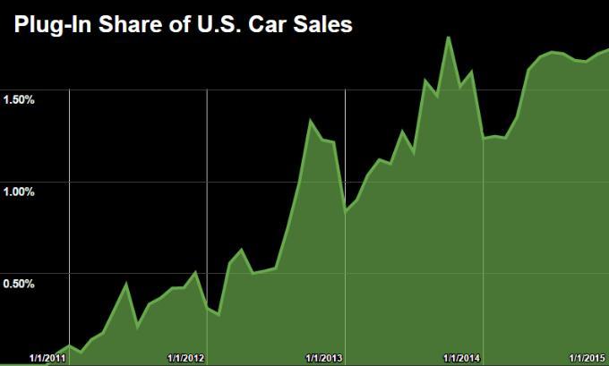 Доля продаж электромобилей в США