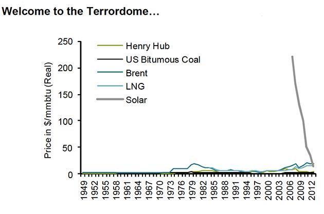 Стоимость энергии от разных источников
