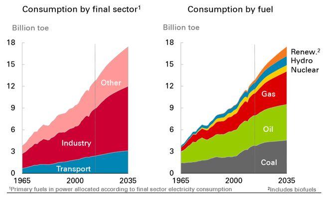 Прогноз потребления энергии от BP.
