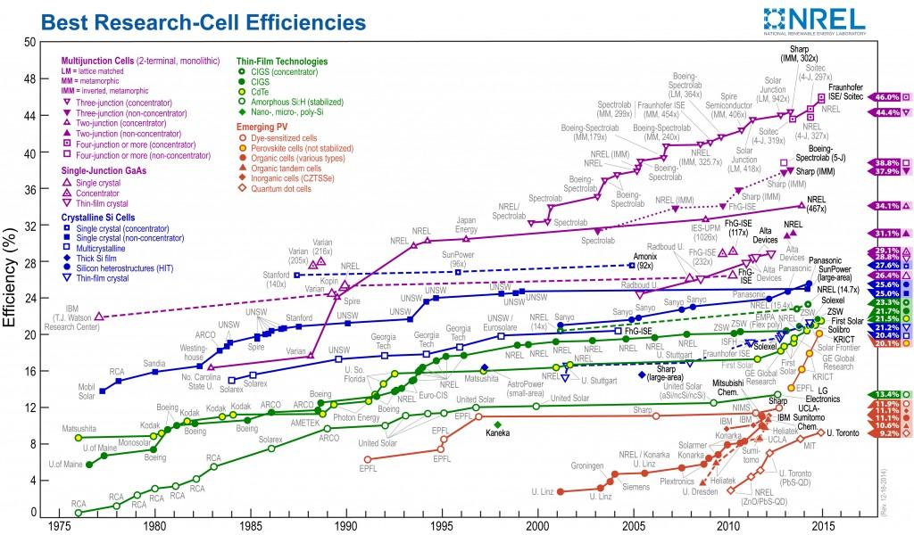 Эффективность экспериментальных солнечных ячеек различных технологий