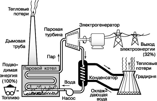 Схема паротурбинной электростанции