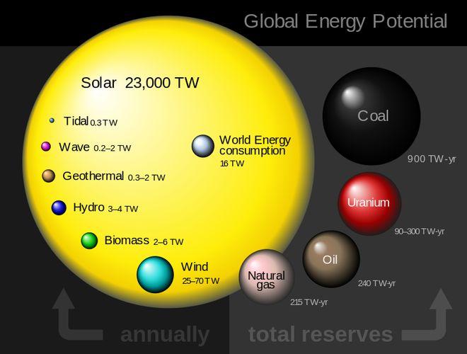 Резервы земной энергетики