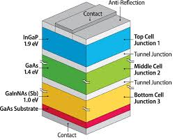 Multi-junction solar cell
