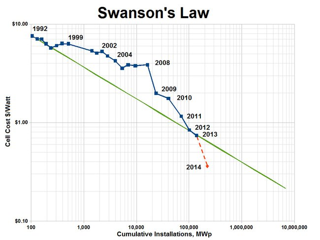 Swansons-law-chart