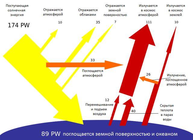 Распределение солнечной энергии