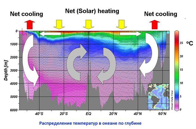 Распределение температрур в океане
