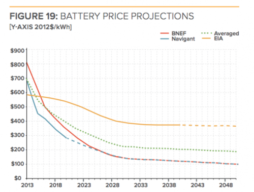 Battery_storage_price_projections