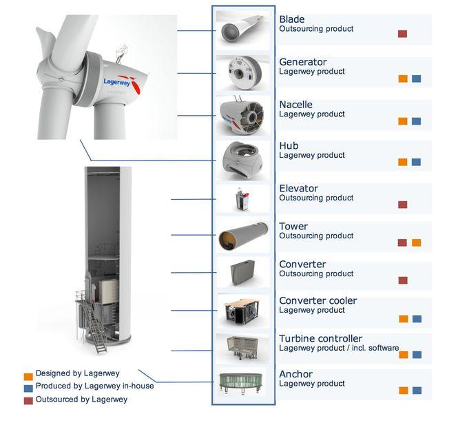 turbine_module