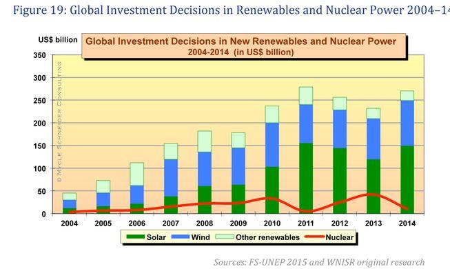 Ядерная энергия или возобновляемая энергетика