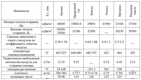 Виды альтернативного топлива