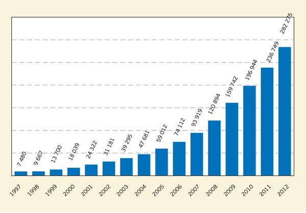 Развитие мирового рынка ветровой энергетики