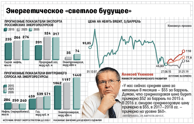 Энергостратегия России до 2035 года
