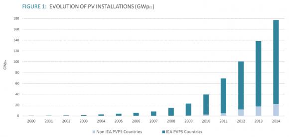 Суммарный объем установленных в мире фотовольтаических батарей в 2000–2014 гг.