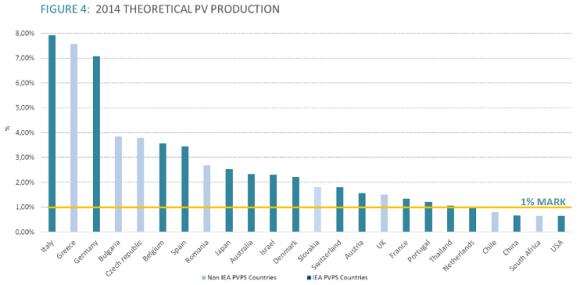 Доля фотовольтаики в общей электрогенерации по странам на конец 2014 года