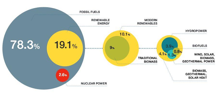 Доля источников в глобальном потреблении энергии