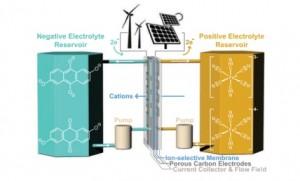 потоковый источник питания может запасать энергию от возобновляемых источников