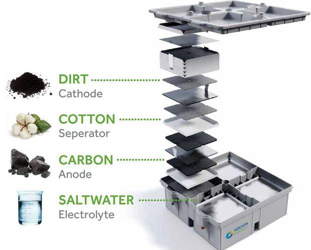 Аккумулятор на основе нетоксичных материалов