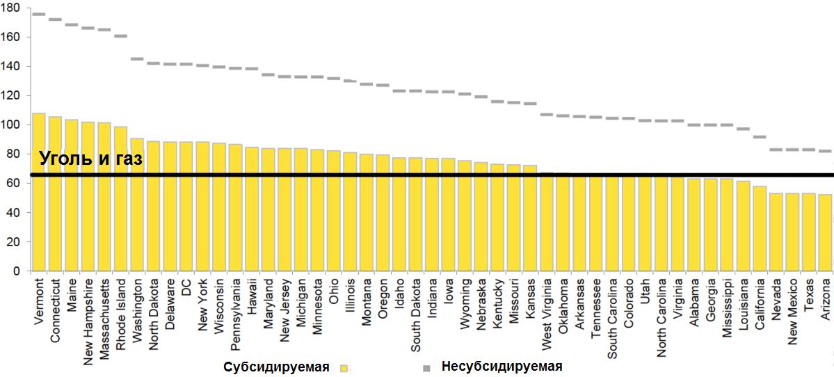 Стоимость энергии в США