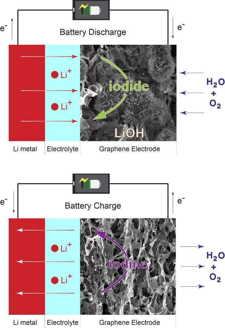 Заряд и разряд литиево-воздушных батарей