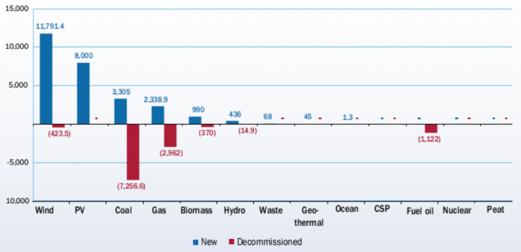 Ввод новых мощностей в ЕС в 2014 году и вывод из эксплуатации старых по отраслям энергетики