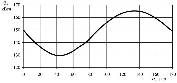 Зависимость количества солнечной энергии от угла наклона