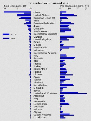 Выбросы парниковых газов по странам
