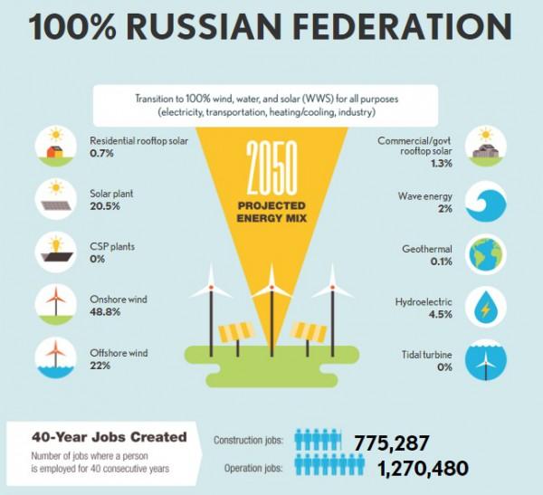 Источники возобновляемой энергии для России