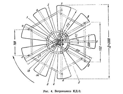 Ветроколесо КД-2