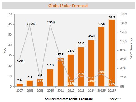 Глобальный рост солнечной энергетики в 2016